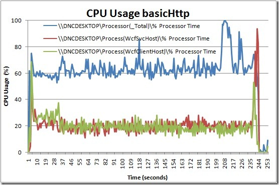 CPU Usage basicHttp