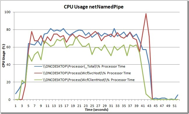 CPU Usage netNamedPipe