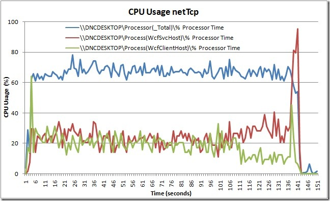 CPU Usage netTcp