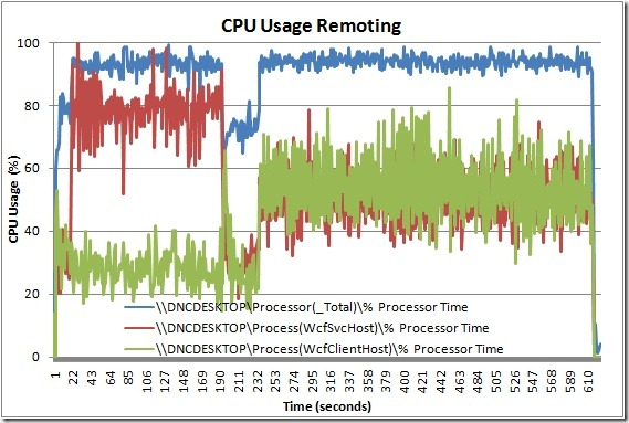 CPU Usage Remoting