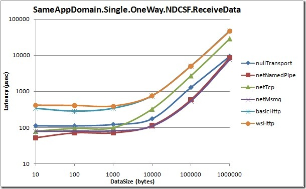 SameAppDomain.Single.OneWay.NDCSF.ReceiveData