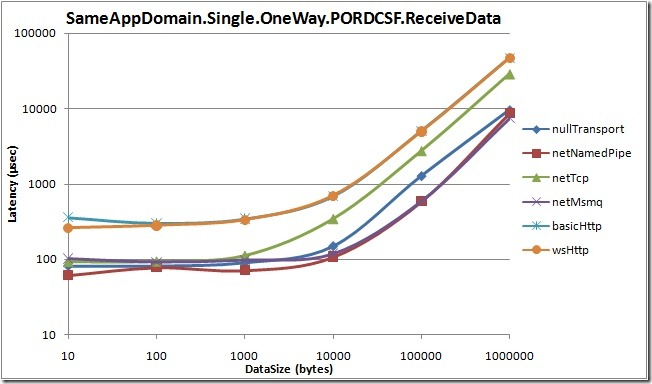 SameAppDomain.Single.OneWay.PORDCSF.ReceiveData