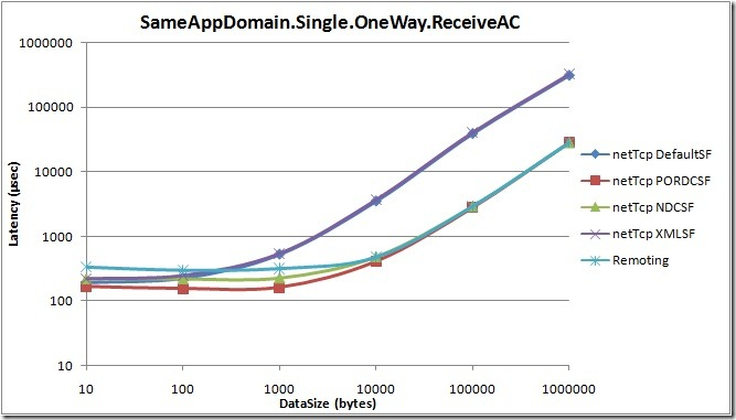SameAppDomain.Single.OneWay.ReceiveAC