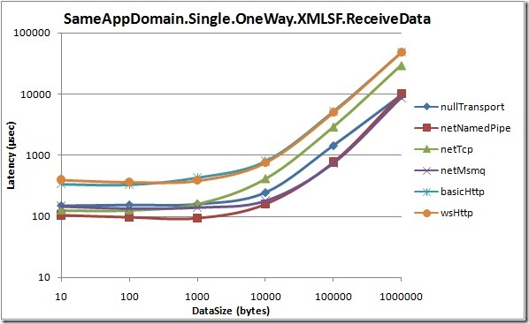 SameAppDomain.Single.OneWay.XMLSF.ReceiveData