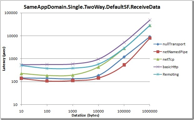SameAppDomain.Single.TwoWay.DefaultSF.ReceiveData